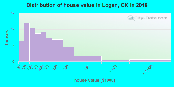 Logan County home values distribution
