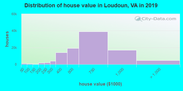 Loudoun County home values distribution