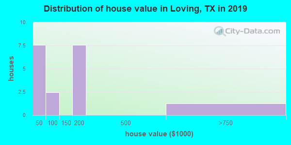 Distribution of house value in Loving, TX in 2019