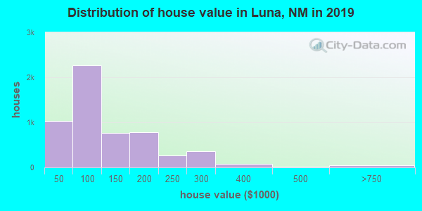 Luna County home values distribution