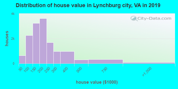 Lynchburg city home values distribution