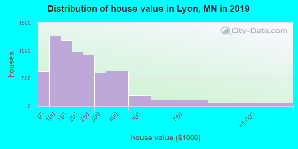 Lyon County home values distribution