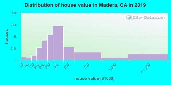 Madera County home values distribution