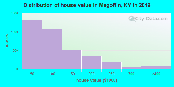 Magoffin County home values distribution