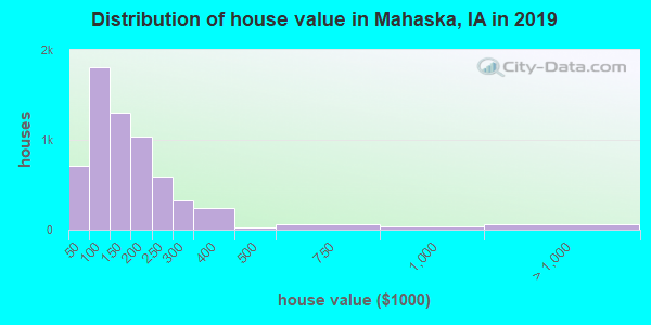 Mahaska County home values distribution