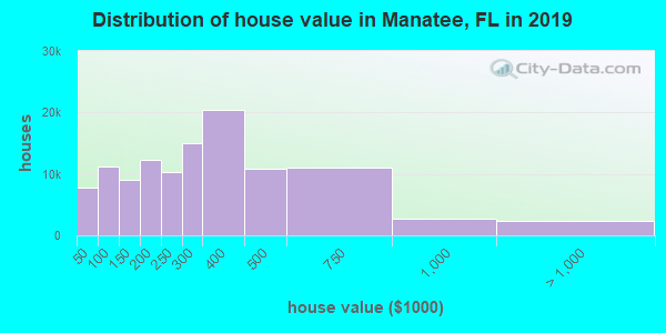 Manatee County home values distribution