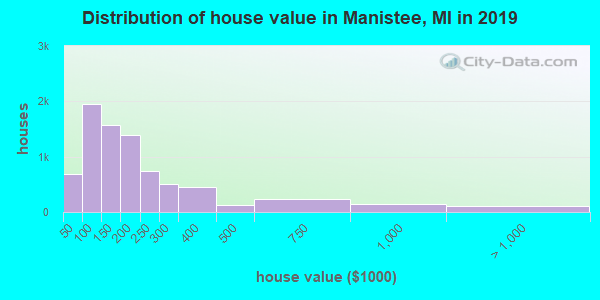Manistee County home values distribution