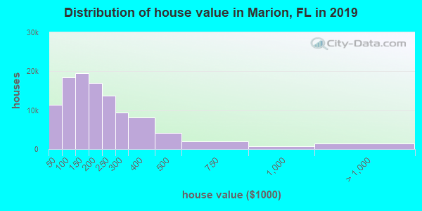 Marion County home values distribution