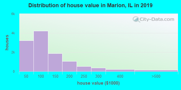 Distribution of house value in Marion, IL in 2019