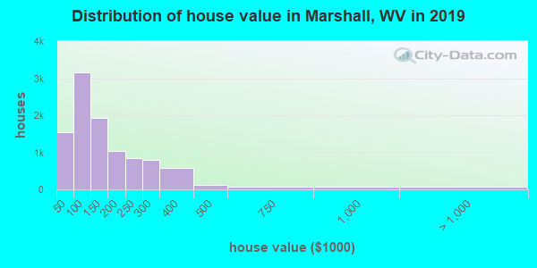 Marshall County home values distribution