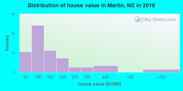 Martin County home values distribution