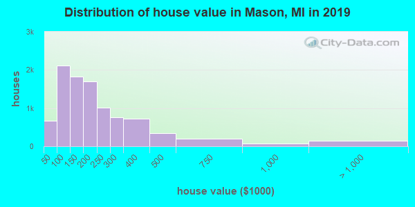 Mason County home values distribution