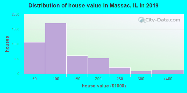 Massac County home values distribution