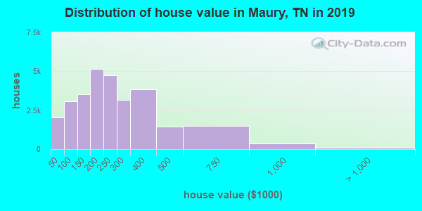 Distribution of house value in Maury, TN in 2017