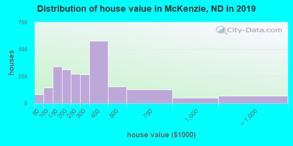McKenzie County home values distribution