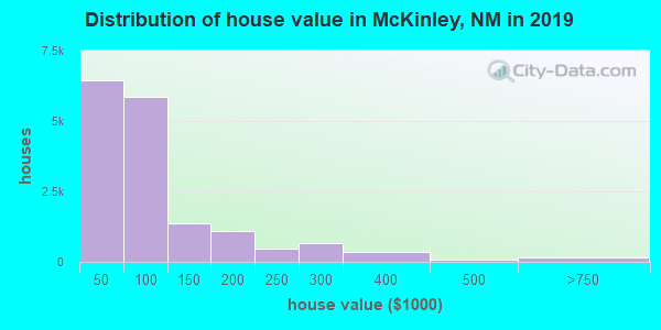 McKinley County home values distribution