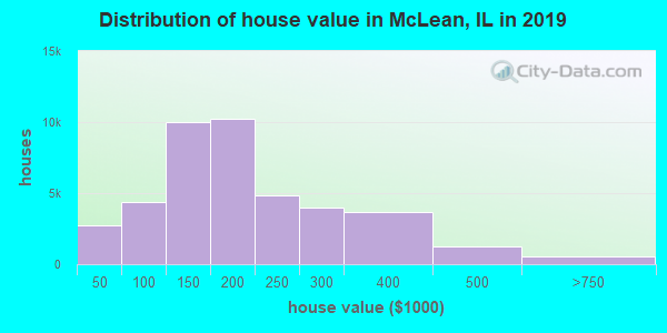 Distribution of house value in McLean, IL in 2019