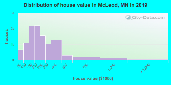 McLeod County home values distribution