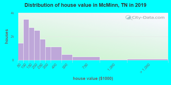 McMinn County home values distribution