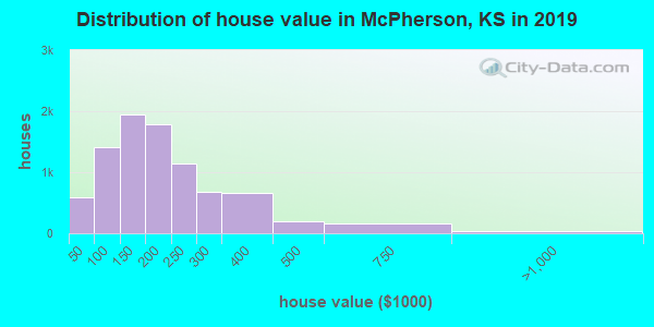 McPherson County home values distribution