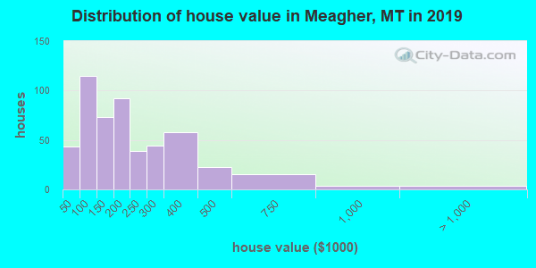 Meagher County home values distribution
