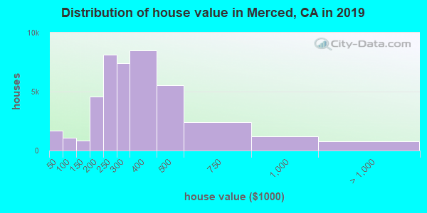 Distribution of house value in Merced, CA in 2017