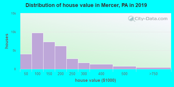 Mercer County home values distribution