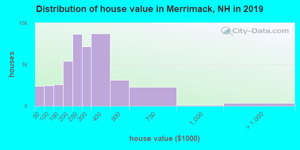 Merrimack County home values distribution