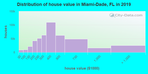 Miami-Dade County home values distribution