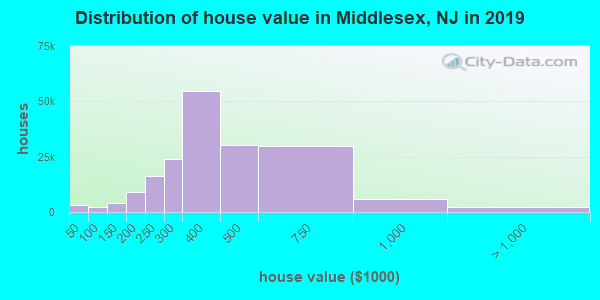 Middlesex County home values distribution