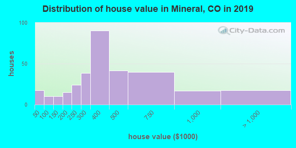 Mineral County home values distribution