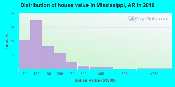 Mississippi County home values distribution