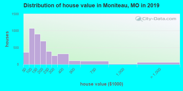Moniteau County home values distribution