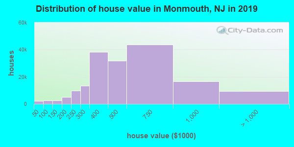 Monmouth County home values distribution