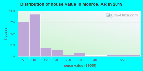Monroe County home values distribution