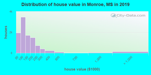 Distribution of house value in Monroe, MS in 2017