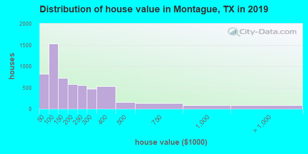 Montague County home values distribution