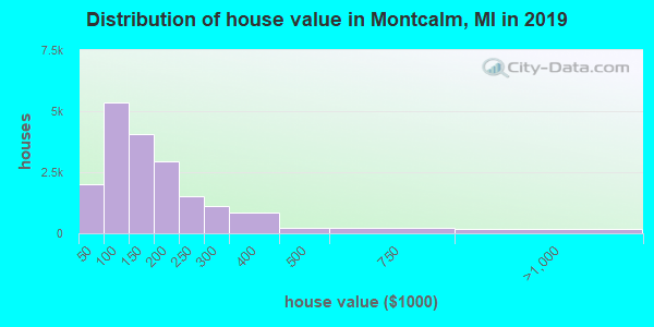 Montcalm County home values distribution