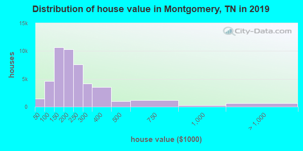Montgomery County home values distribution