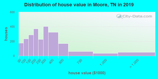 Distribution of house value in Moore, TN in 2017