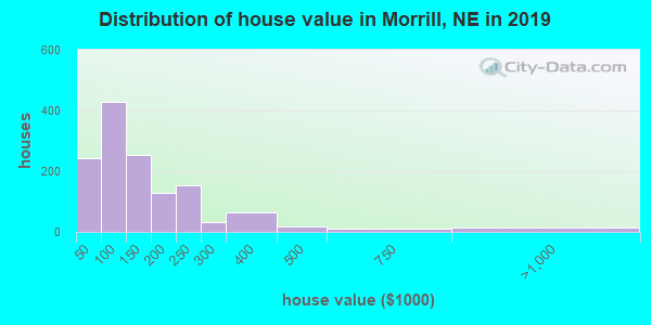 Morrill County home values distribution