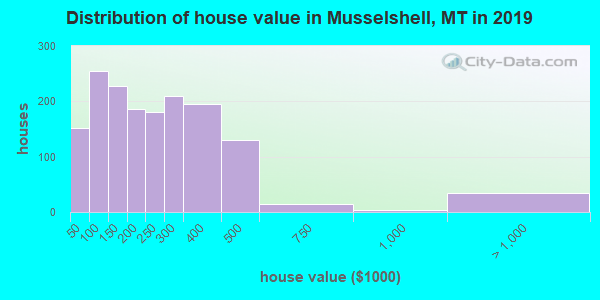 Musselshell County home values distribution