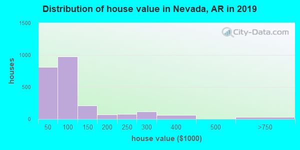 Nevada County home values distribution