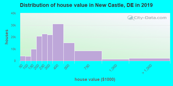 New Castle County home values distribution
