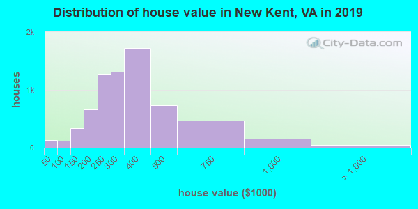 New Kent County home values distribution