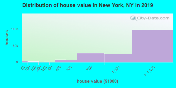 New York County home values distribution