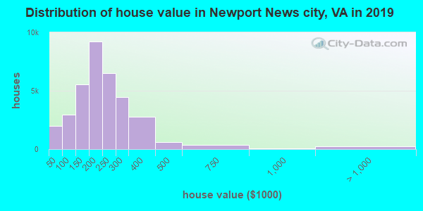 Newport News city home values distribution
