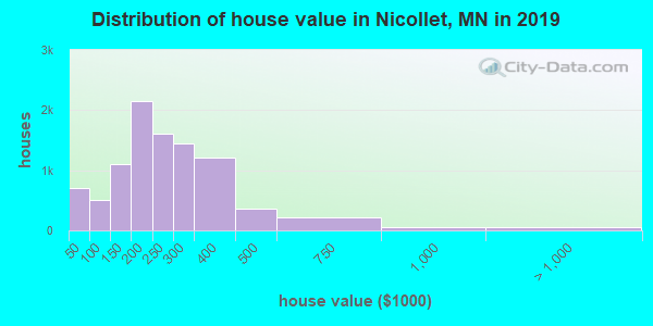 Nicollet County home values distribution