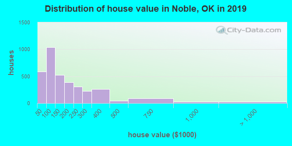 Noble County home values distribution