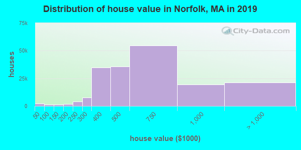 Norfolk County home values distribution